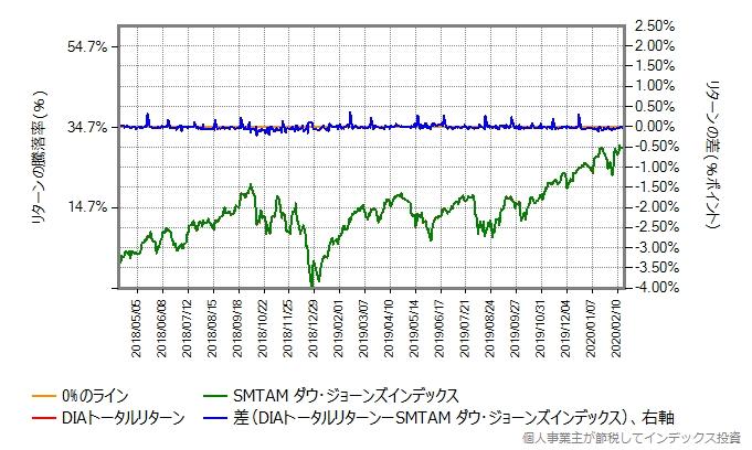 SMTAMダウ・ジョーンズ・インデックスとDIAトータルリターンの運用コストを増量したものとの比較グラフ