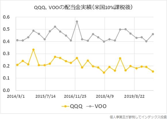 QQQとVOO(S&P500種指数に連動するETF)の配当金実績(米国10%課税後)グラフ