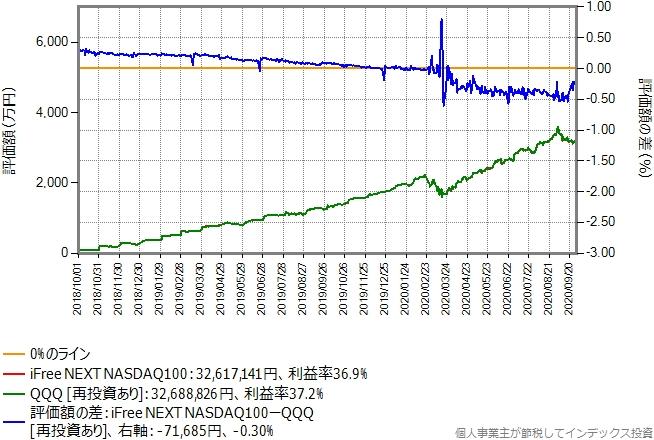 毎月の積立額が100万円の場合のシミュレーション結果のグラフ