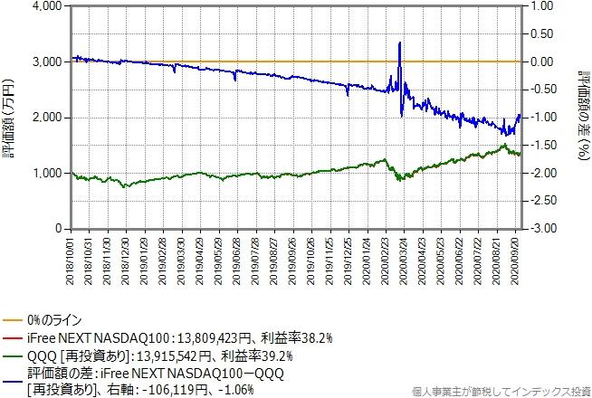 1,000万円一括投資した場合のシミュレーション結果のグラフ