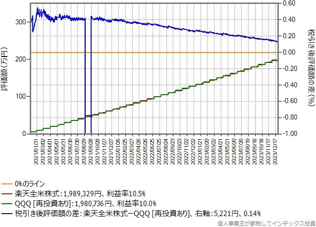 月額予算5万円、積み立て期間3年のシミュレーション結果のグラフ