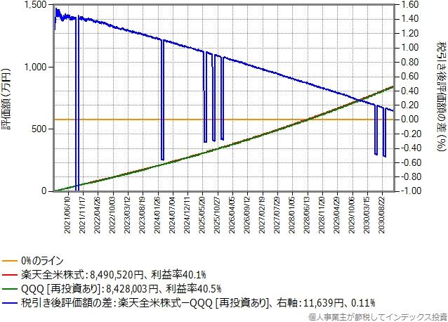 楽天カード決済で付与されるポイントを再投資したシミュレーション結果のグラフ
