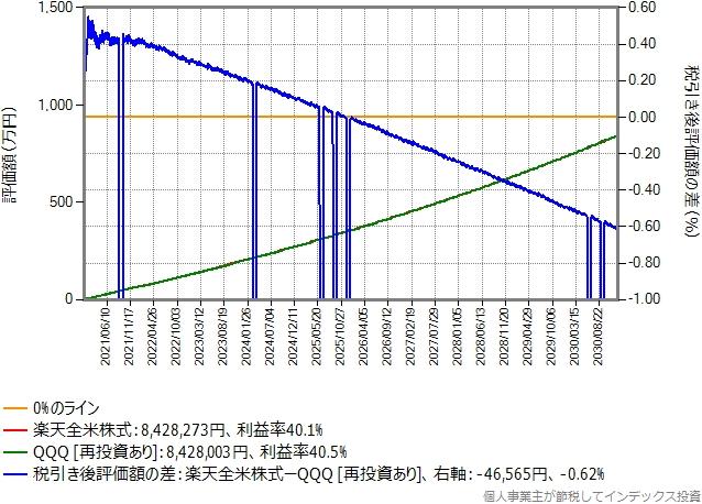 年率0.048%のポイントのみ再投資したシミュレーション結果のグラフ