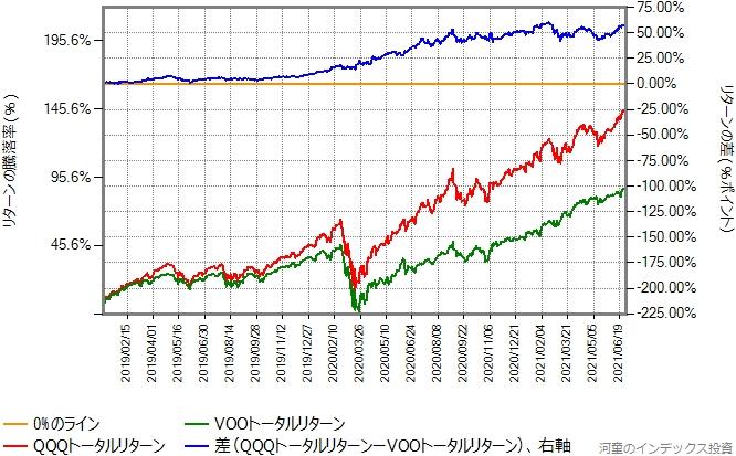 QQQトータルリターンとVOOトータルリターンの比較グラフ