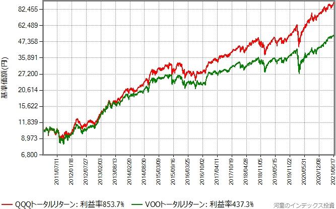 2011年からの、QQQトータルリターンとVOOトータルリターンの比較グラフ