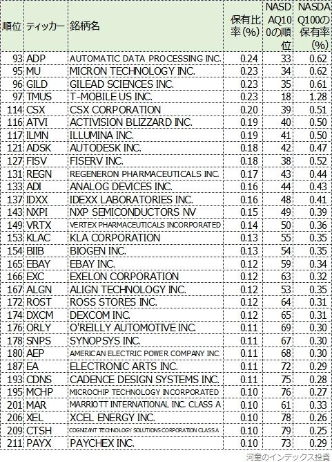 S&P500から見たNASDAQ100の表2