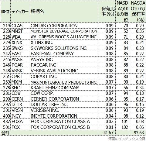S&P500から見たNASDAQ100の表3