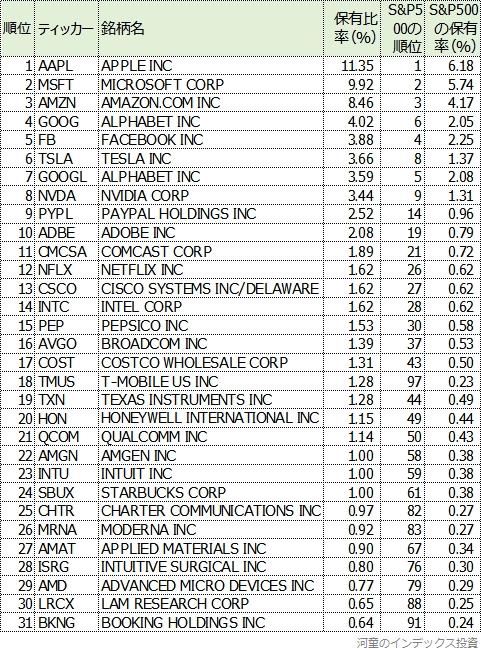 NASDAQ100から見たS&P500の表1