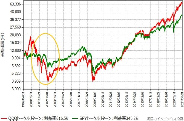 1993年4月から2021年6月末までの、SPY(S&P500に連動するETF)とQQQのトータルリターン比較グラフ