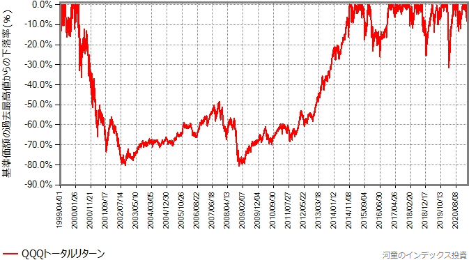 QQQトータルリターンの最大下落率グラフ