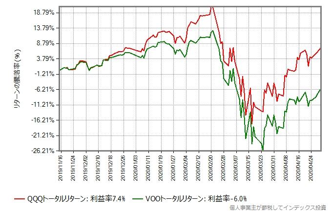 2020年年初からの、QQQトータルリターンとVOOトータルリターンの比較グラフ