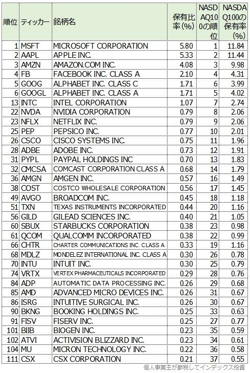 S&P500から見たNASDAQ100の表1