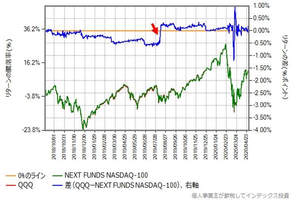 iFree NEXT NASDAQ100に合わせて2018年9月からの比較グラフ