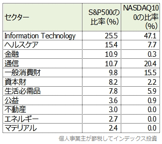 S&P500とNASDAQ100のセクター比率比較表