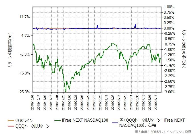 QQQトータルリターンの運用コストを年率0.55%ポイント増量したものとの比較グラフ
