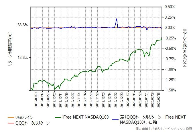 QQQトータルリターンの運用コストを年率0.56%ポイント増量したものとの比較グラフ
