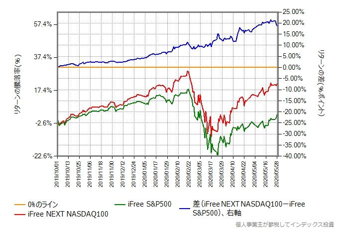 iFree S&P500とiFree NEXT NASDAQ100のリターン比較グラフ、2019年10月以降