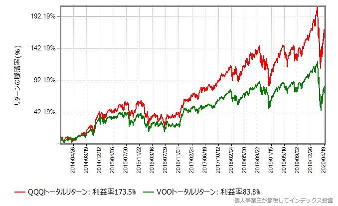 QQQトータルリターンとVOOトータルリターンの比較グラフ、2014年年初から