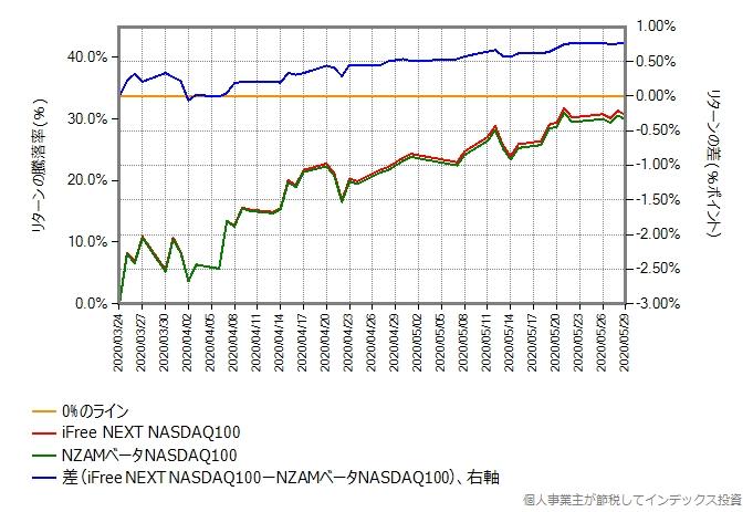 3月24日から5月29日までの、iFree NEXT NASDAQ100との比較グラフ