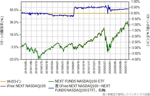 iFree NEXT NASDAQ100とNEXT FUNDS NASDAQ-100の比較グラフ