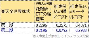 楽天全世界株式のトータルコスト比較表