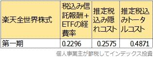 第一期運用報告書から計算した楽天全世界株式のトータルコスト表