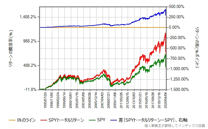 SPYの取引価格の推移と、SPYの配当金を再投資したトータルリターンの比較グラフ