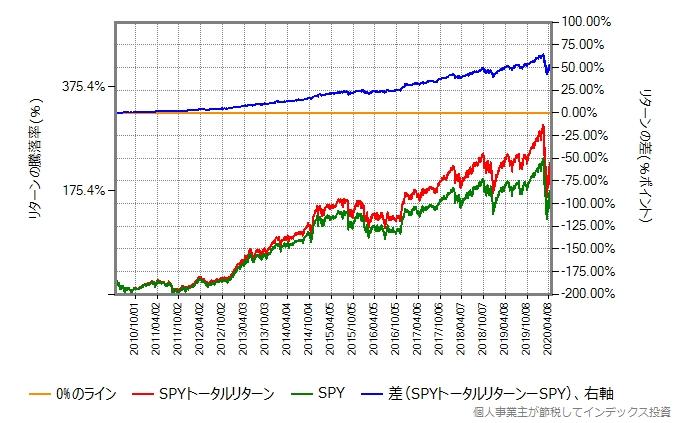 比較期間を直近10年間に変えたグラフ