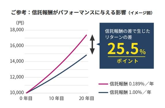 運用コストがパフォーマンスに与える影響を説明した図