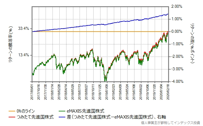 eMAXIS先進国株式とつみたて先進国株式のリターン比較グラフ