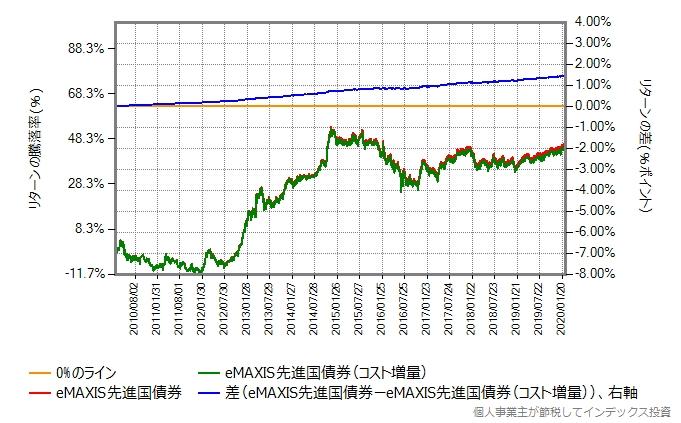 eMAXIS先進国債権と、その運用コストを年率0.1%ポイント増量したものとの比較グラフ