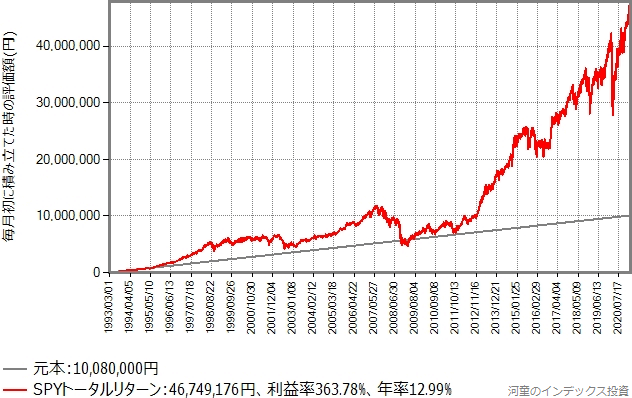 毎月3万円の積立投資を28年間継続した場合のシミュレーションのグラフ