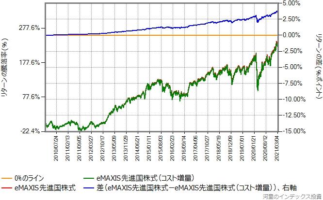 eMAXIS先進国株式と、その運用コストを年率0.1%ポイント増量したものとの比較グラフ