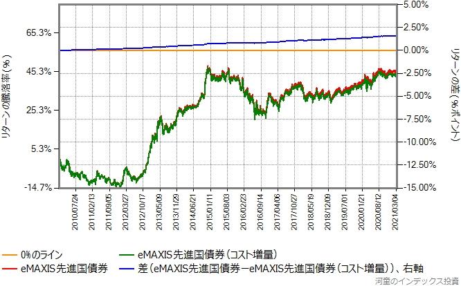 eMAXIS先進国債券と、その運用コストを年率0.1%ポイント増量したものとの比較グラフ