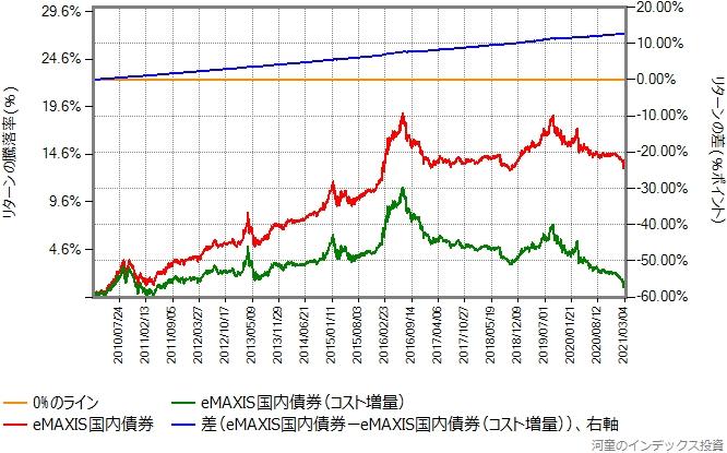 eMAXIS国内債券と、その運用コストを年率1%ポイント増量したものとのリターン比較グラフ
