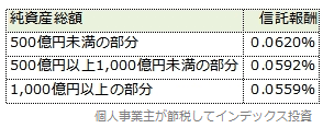 SBI先進国株式の逓減型信託報酬制の表