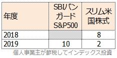 SBIバンガードS&P500とスリム米国株式の、Fund of the Yearの順位表