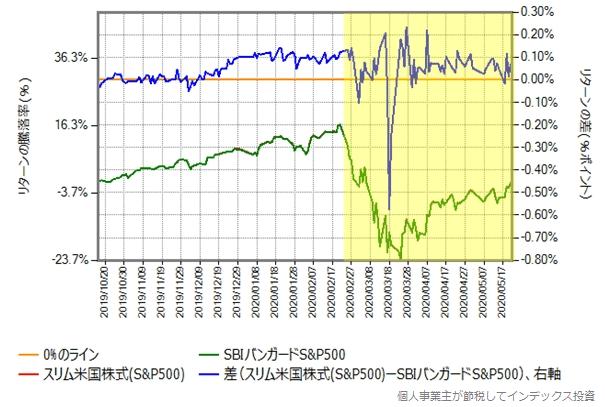 スリム米国株式とSBIバンガードS&P500の、2019年10月16日から2020年5月22日までの比較グラフ