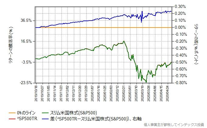 ^SP500TRとスリム米国株式の比較グラフ