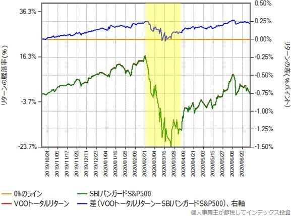 2019年10月16日から2020年6月30日までの、VOOトータルリターンとの比較グラフ
