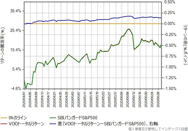 2020年4月1日以降の、VOOトータルリターンとの比較グラフ