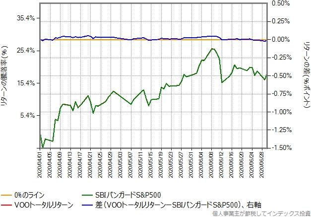 VOOトータルリターンの運用コストを年率0.55%ポイント増量したものとの比較グラフ