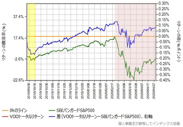 SBIバンガードS&P500の設定来のVOOトータルリターンとの比較グラフ