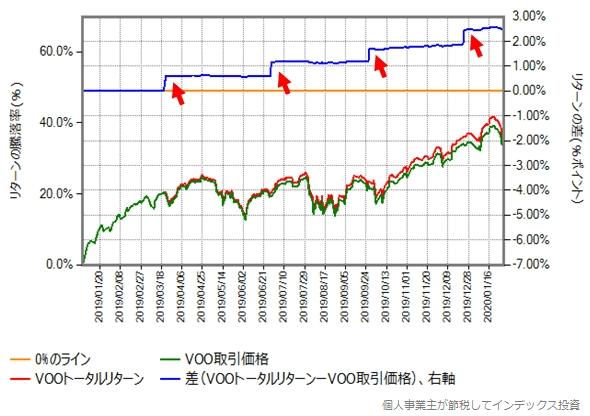 VOOトータルリターンと取引価格の2019年年初からの比較グラフ