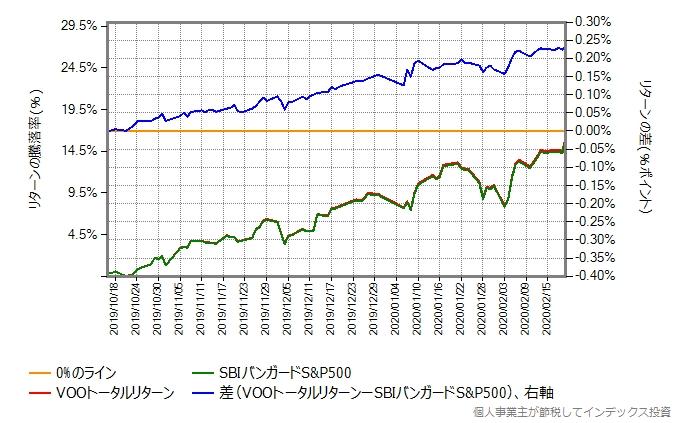 2019年10月16日から2020年2月20日までの、VOOトータルリターンとSBIバンガードS&P500の比較グラフ