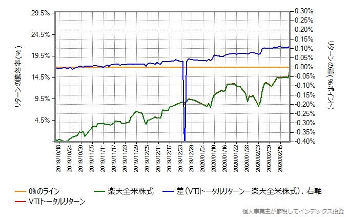 2019年10月16日から2020年2月20日までの、VTIトータルリターンと楽天全米株式の比較グラフ