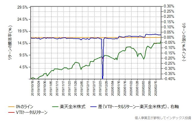 VTIトータルリターンの運用コストを年率0.21%ポイント増量したものとの比較グラフ