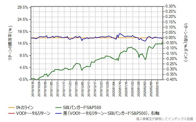 VOOトータルリターンの運用コストを年率0.60%ポイント増量したものとの比較グラフ