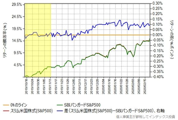 スリム米国株式とSBIバンガードS&P500のリターン比較グラフ