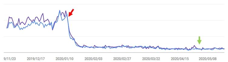 僕のブログの、過去6ヶ月間の検索パフォーマンスの推移グラフ
